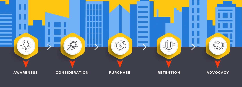 Increasing-Revenue-Through-the-Buyers-Journey